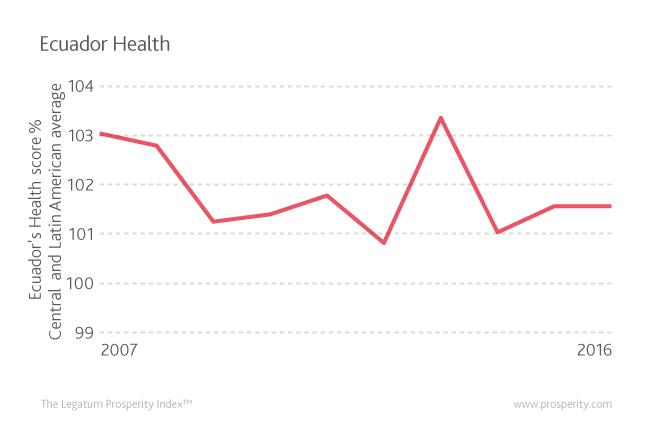 Ecuador's Health score as a percentage of Central and Latin America's average Health score.
