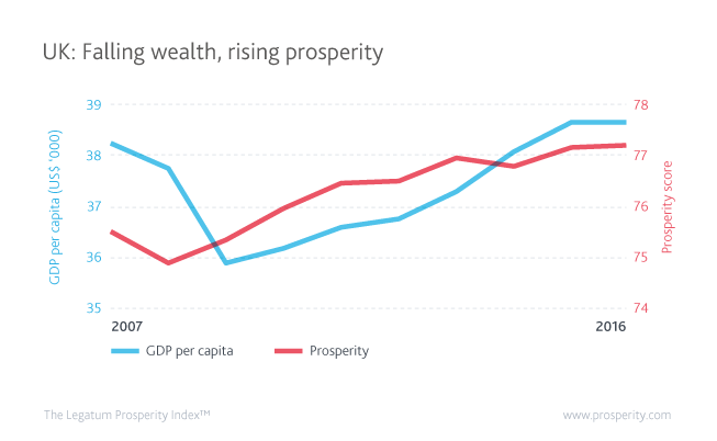 Lower wealth, rising prosperity