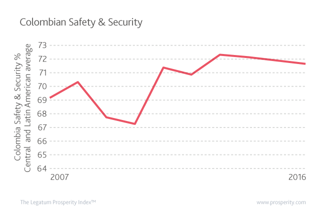 Colombia's Safety & Security Score as a percentage of Central and Latin America's average Safety & Security Score.