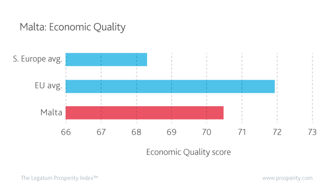 Economic Quality score (level of Economic Quality) in Malta, Southern Europe (Cyprus, France, Greece, Italy, and Portugal) and the European Union.