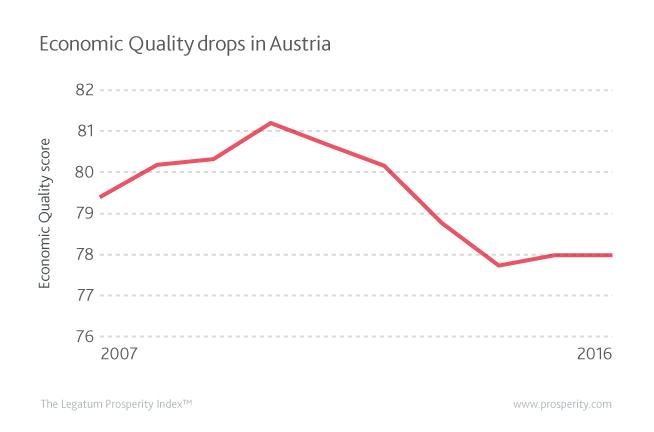 Economic Quality (score) in Austria since 2007.