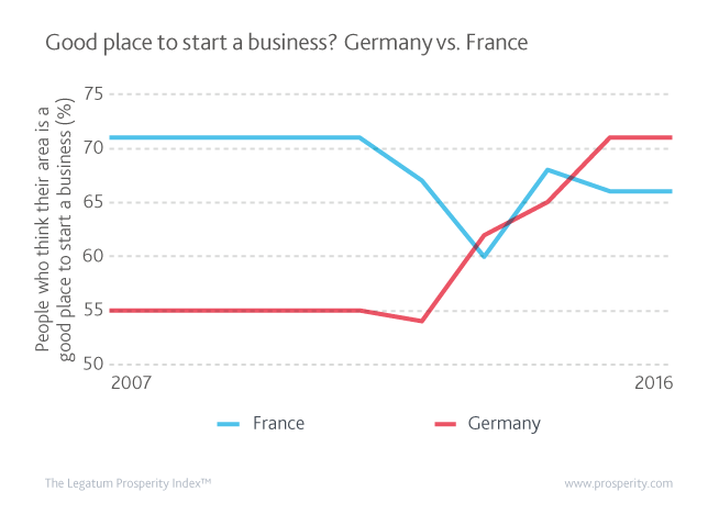 Percentage of population thinking their city/area is a good place to start a new business in Germany and France from 2007 – 2016