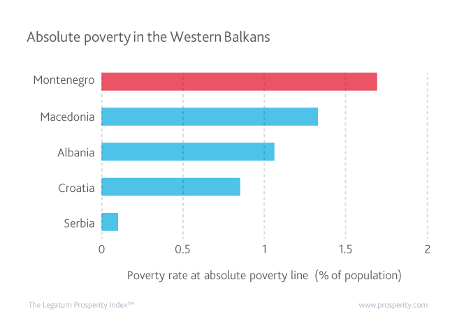 Poverty rate at the absolute poverty line (% of the population)