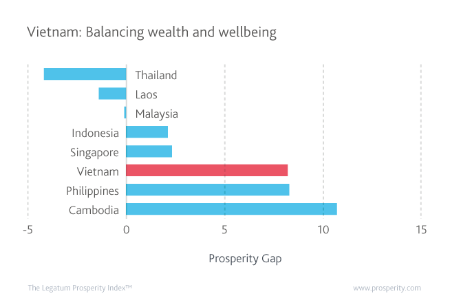 Prosperity gap for ASEAN countries