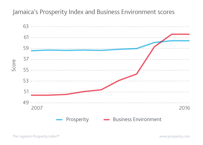 Jamaica's Prosperity Index and Business Environment scores.
