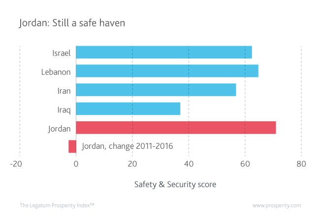 Safety & Security score (level of Safety & Security) in Jordan and its neighbours