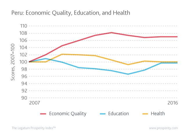 Peru's scores in Economic Quality, Education, and Health, where the 2007 score is set to equal 100.