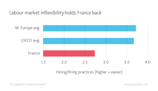 Hiring/firing practices (higher = easier) in France, the OECD and Western Europe