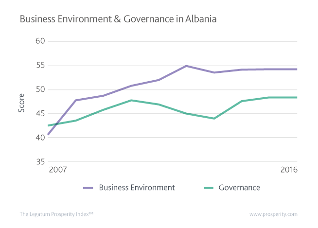 Albania's Business Environment and Governance Scores since 2007