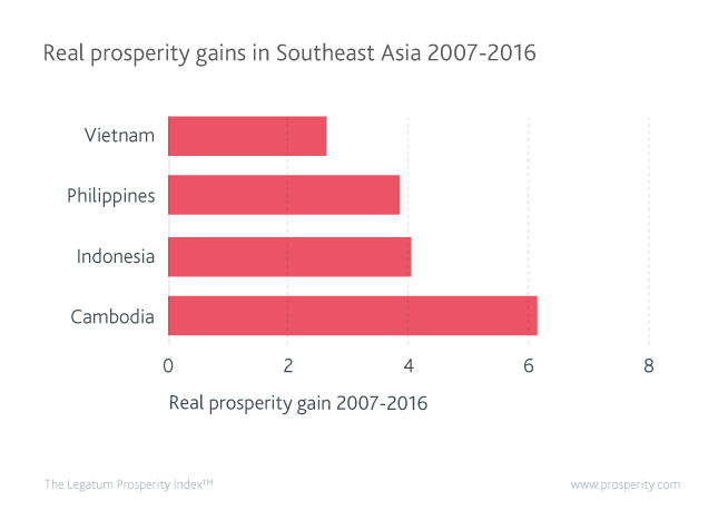 The Bright Stars Of Southeast Asian Prosperity Legatum - Poorest country in asia