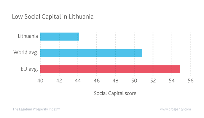 Social Capital (Score) in Lithuania compared to the EU and global averages.