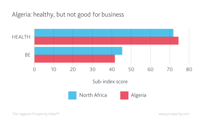 Health and Business Environment scores (levels of Health and Business Environment) in Algeria and North Africa