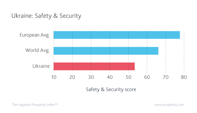 Ukraine's Safety & Security score compared to the European and World Averages.