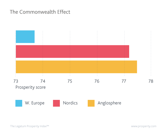 Western Europe, Nordics and Anglosphere prosperity scores