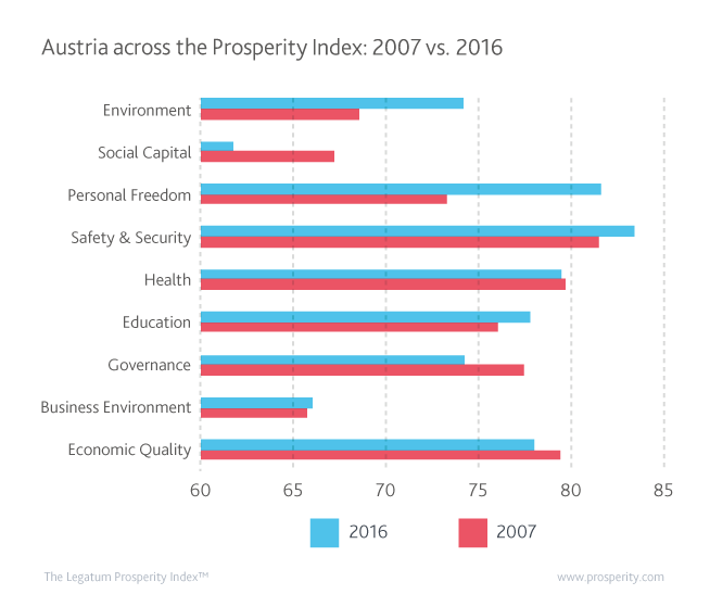 Austria's performance across the sub-indices of the Prosperity Index in 2007 vs. 2016