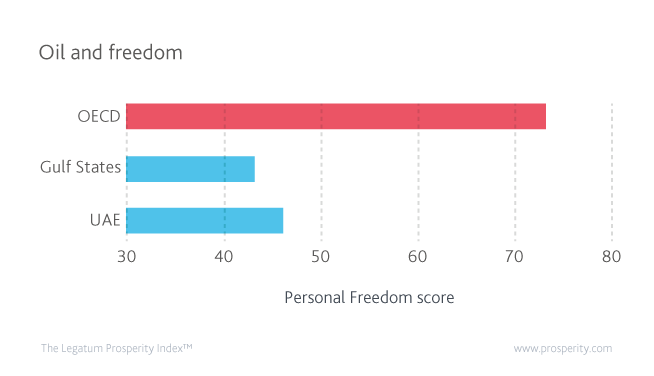 Personal Freedom score (level of Personal Freedom) in the UAE, Gulf, and OECD