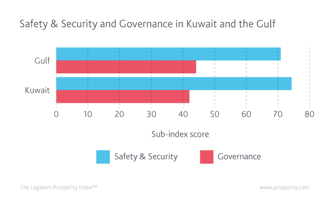 Safety & Security and Governance scores (level of Safety & Security & Governance) in Kuwait and the Gulf