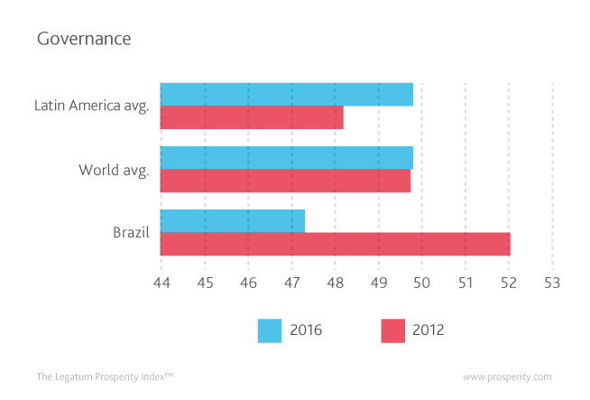 Governance score in Brazil, the world, and Latin America according to the 2016 Prosperity Index.