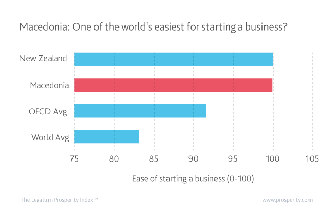 Ease of starting a business (0-100) in FYR Macedonia and New Zealand compared to the OECD and global averages.