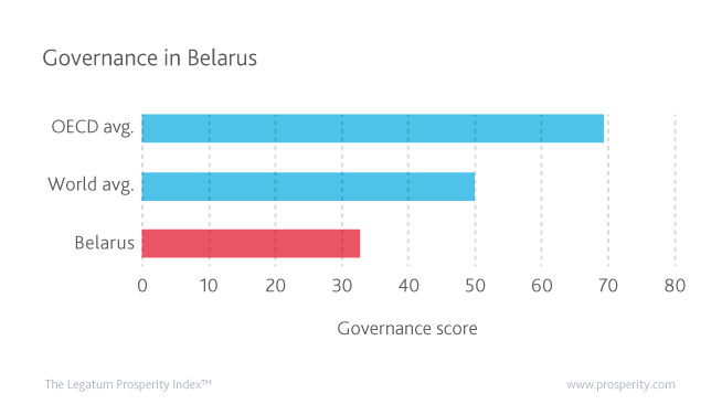 Governance in Belarus compared to the global and OECD averages.