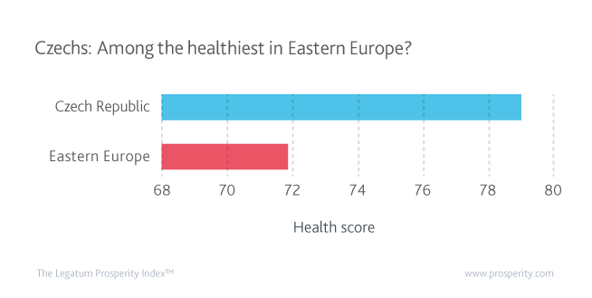 Health (Score) in the Czech Republic compared to the East European average.