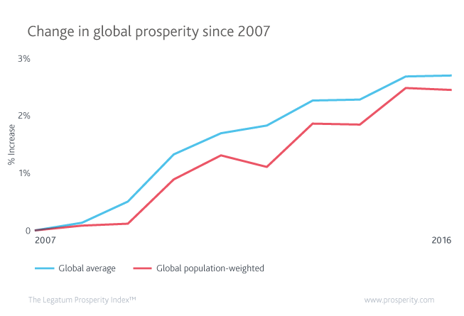 Global prosperity is at its highest point in the past decade