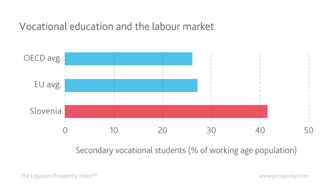 Secondary vocational students (% of the working age population) in Slovenia, the EU, and the OECD.