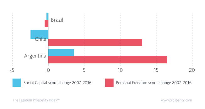 Personal Freedom and Social Capital score change in selected countries 2007-2016