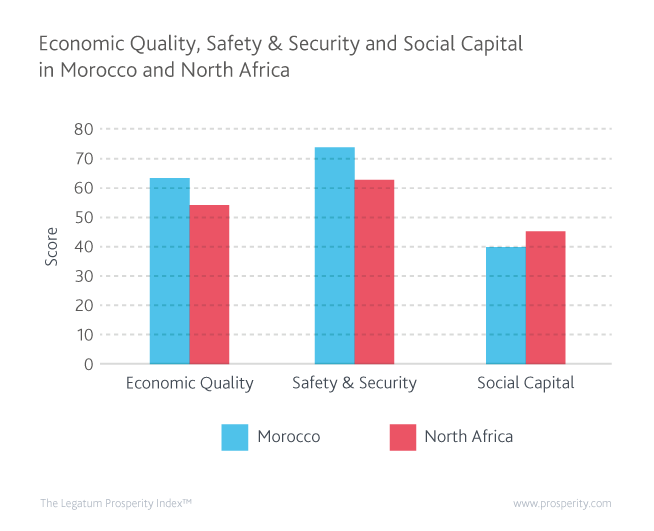 Economic Quality, Safety & Security, and Social Capital in Morocco and North Africa