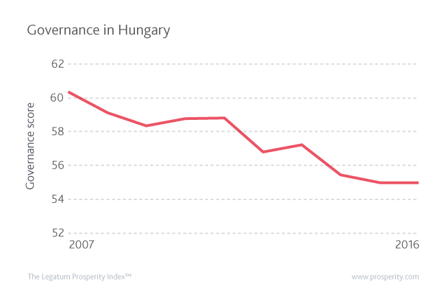 Hungary's Governance score over the past decade