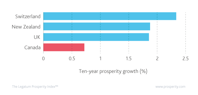 Ten year % change in real prosperity by country