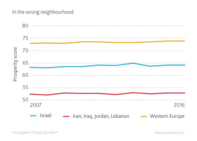 Prosperity score (level of Prosperity) in Israel, its regional neighbours, and the EU