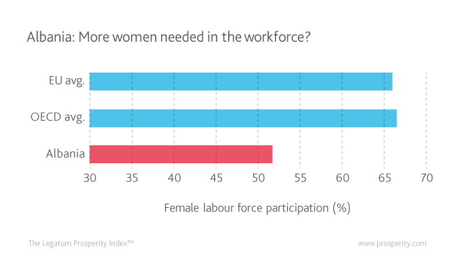 Female labour force participation (%) in the EU, OECD, and Albania