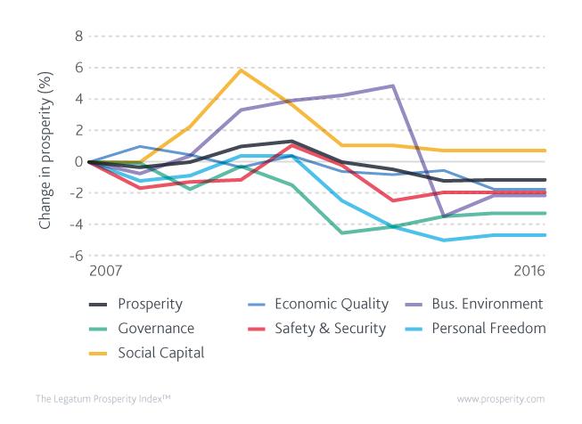 Prosperity in Hong Kong since 2007 (2007=100).