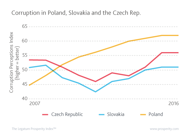 Corruption Perceptions Index (0 – 100, higher = better) in Poland, Slovakia and the Czech Republic.