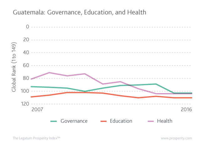 Guatemala's global ranking (1 best to 149 worst) in Governance, Education, and Health.