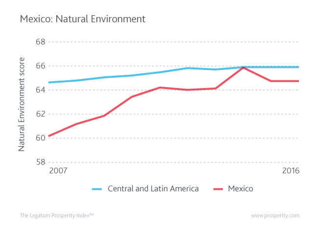 Mexico's Natural Environment score and Central and Latin America's average Natural Environment score.