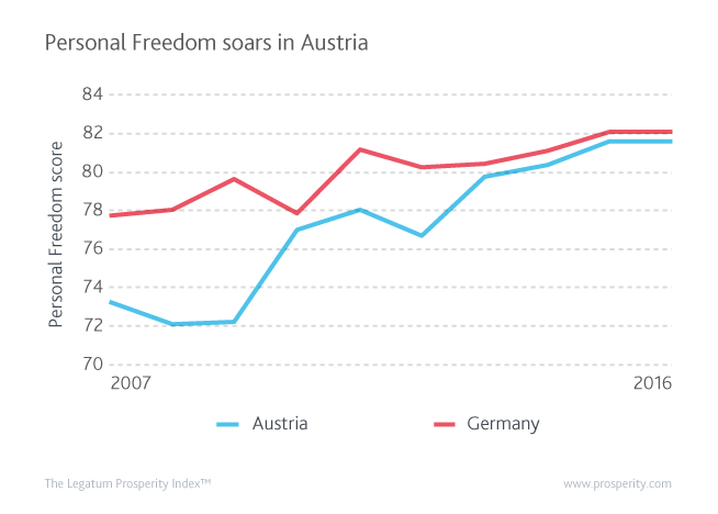 Personal Freedom (score) in Austria and Germany