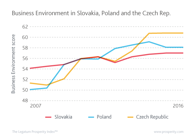 Business Environment (score) in Slovakia, Poland and the Czech Republic