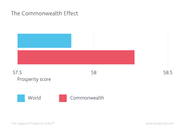 World and Commonwealth prosperity scores