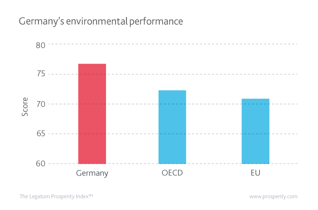 Environment Score in Germany, the OECD and EU.