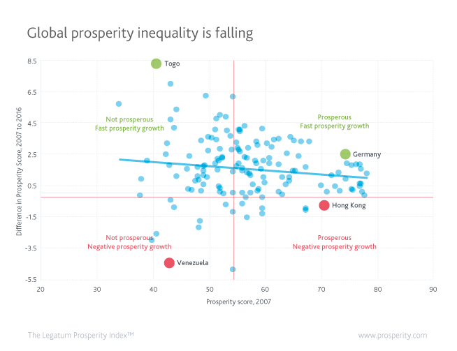 Global prosperity inequality is falling as the less prosperous grow faster than the prosperous