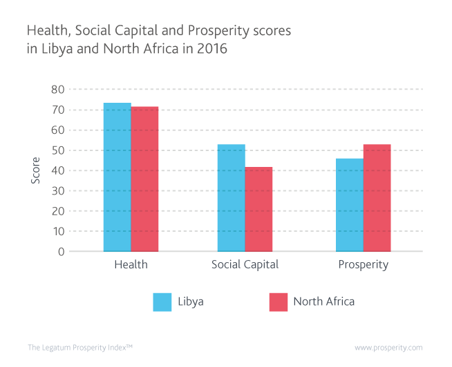 Health, Social Capital, and Prosperity scores in Libya and North Africa in 2016