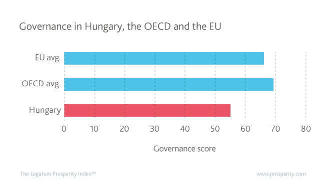 Governance in Hungary, OECD and the EU.