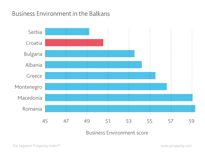 Business Environment Scores in the Balkans.