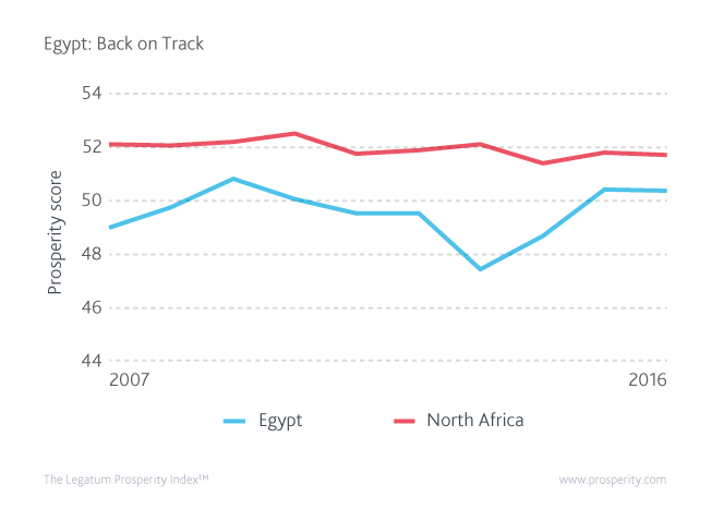 Prosperity score (level of Prosperity) in Egypt and North Africa