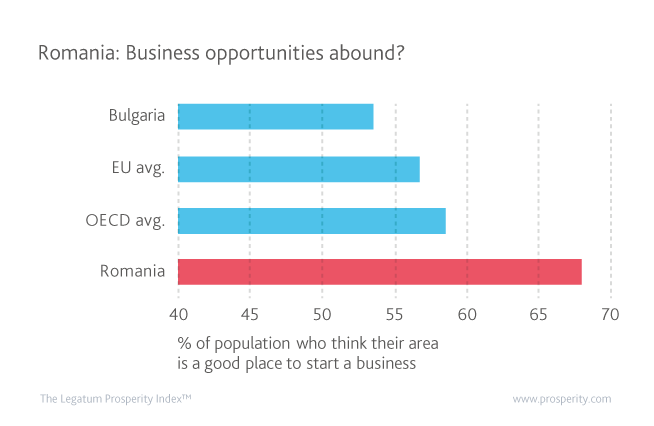 Percentage (%) of people thinking it's a good place to start a business in Romania, the OECD, EU, and Bulgaria since 2007.