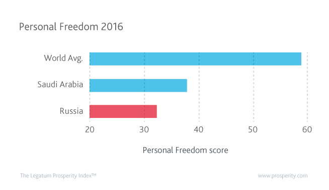 Level of Personal Freedom in Russia, Saudi Arabia, and the world.