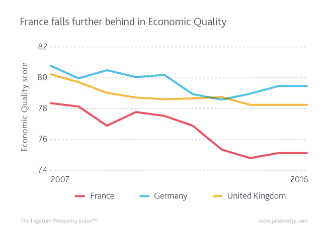 Economic Quality (score) in France, Germany, United Kingdom