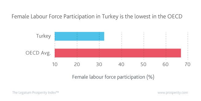 Female labour force participation (%) in Turkey and the OECD
